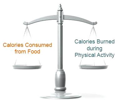 Daily Caloric Balance
