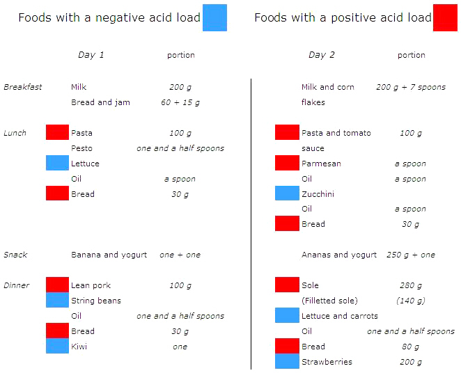 Alkaline Diet: Food and Acid Load