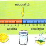 La scala del pH