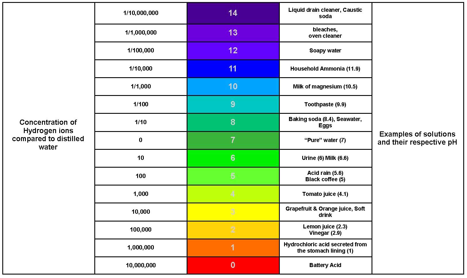 ph of human blood pdf