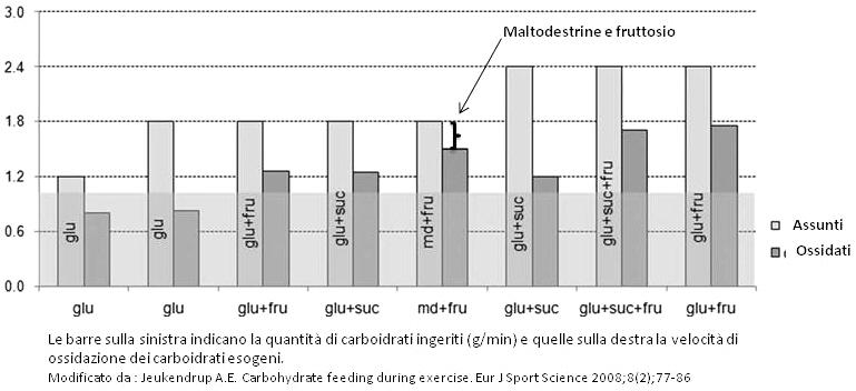 dieta a basso contenuto di carboidrati prima dellintervento di perdita di peso