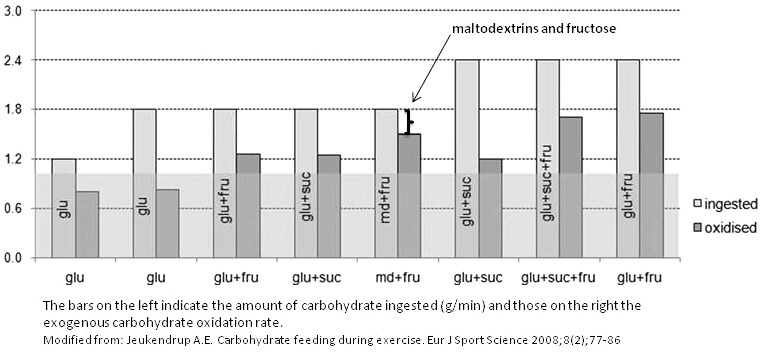 Prolonged Exercise: Maltodextrin and Fructose: Oxidation of Ingested Carbohydrates